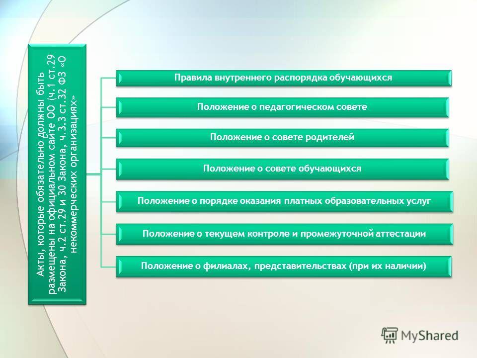 Акты, которые обязательно должны быть размещены на официальном сайте ОО (ч.1 ст.29 Закона, ч.2 ст.29 и 30 Закона, ч.3.3 ст.32 ФЗ «О некоммерческих организациях» Правила внутреннего распорядка обучающихся Положение о педагогическом совете Положение о