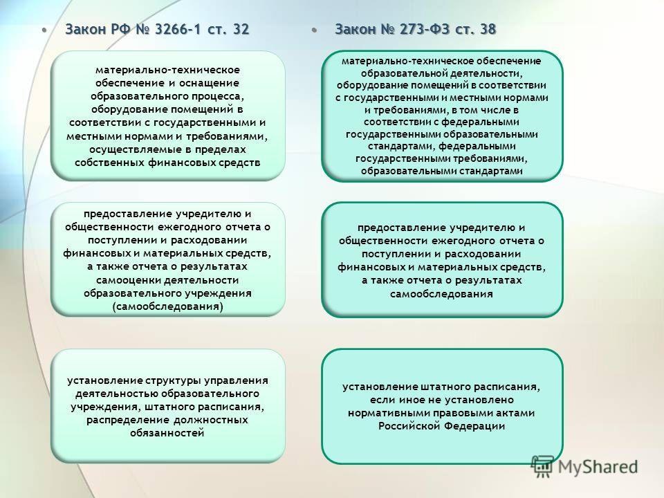 Закон РФ 3266-1 ст. 32Закон РФ 3266-1 ст. 32 Закон 273-ФЗ ст. 38Закон 273-ФЗ ст. 38 материально-техническое обеспечение и оснащение образовательного процесса, оборудование помещений в соответствии с государственными и местными нормами и требованиями,