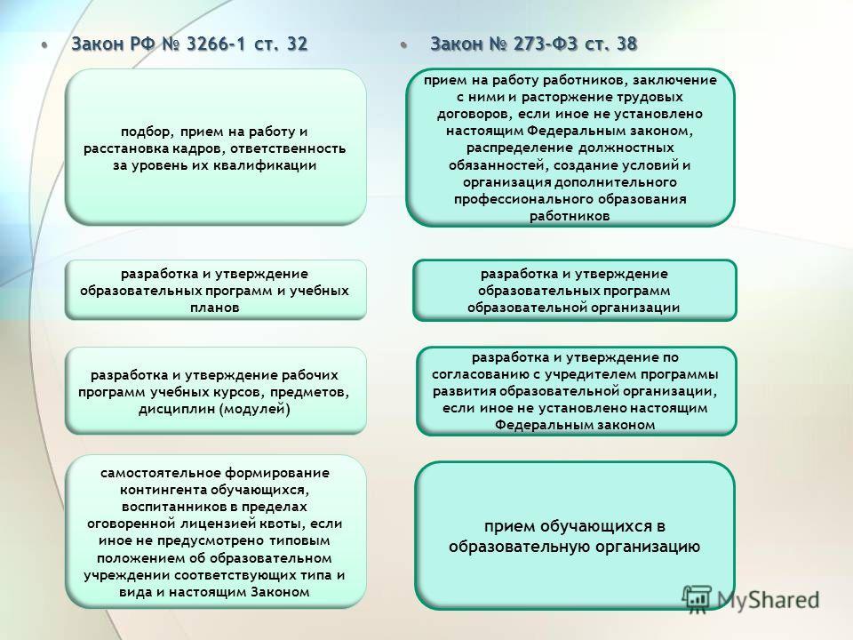 Закон РФ 3266-1 ст. 32Закон РФ 3266-1 ст. 32 Закон 273-ФЗ ст. 38Закон 273-ФЗ ст. 38 подбор, прием на работу и расстановка кадров, ответственность за уровень их квалификации разработка и утверждение образовательных программ и учебных планов самостояте