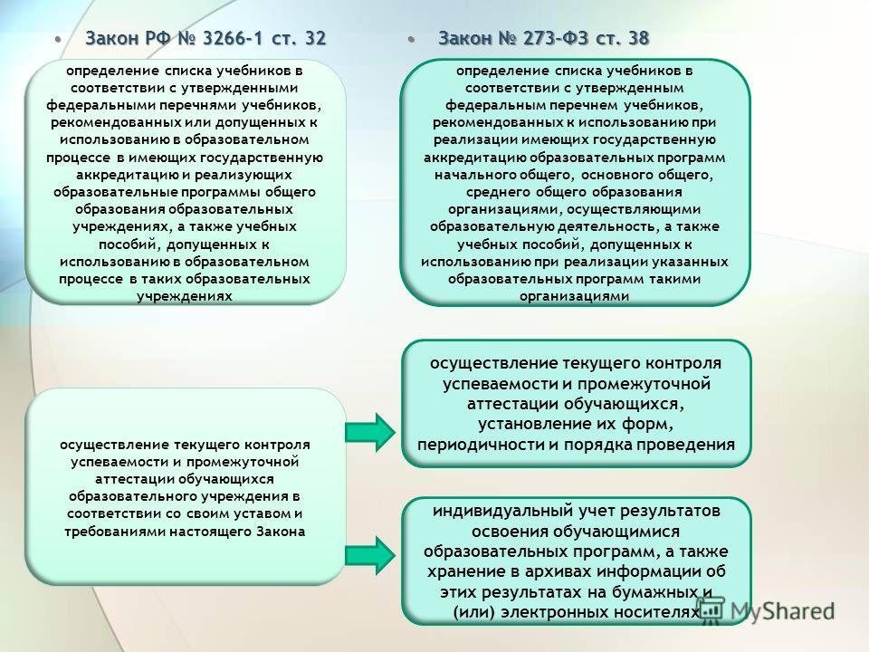 Закон 273-ФЗ ст. 38Закон 273-ФЗ ст. 38 Закон РФ 3266-1 ст. 32Закон РФ 3266-1 ст. 32 определение списка учебников в соответствии с утвержденными федеральными перечнями учебников, рекомендованных или допущенных к использованию в образовательном процесс