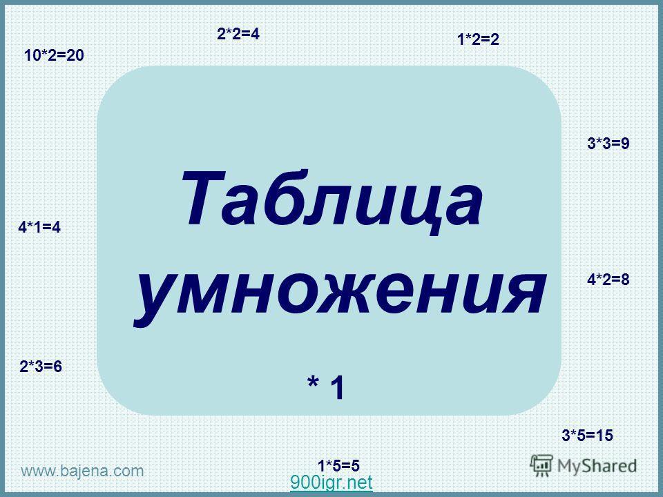 Таблица умножения 2*2=4 1*2=2 10*2=20 3*3=9 4*2=8 3*5=15 1*5=5 2*3=6 4*1=4 * 1 www.bajena.com Таблица умножения. 2*2=4. 1*2=2. 10*2=20. 3*3=9. 4*2=8. 3*5=15. 1*5=5. 2*3=6. 4*1=4. * 1. www.bajena.com. 900igr.net