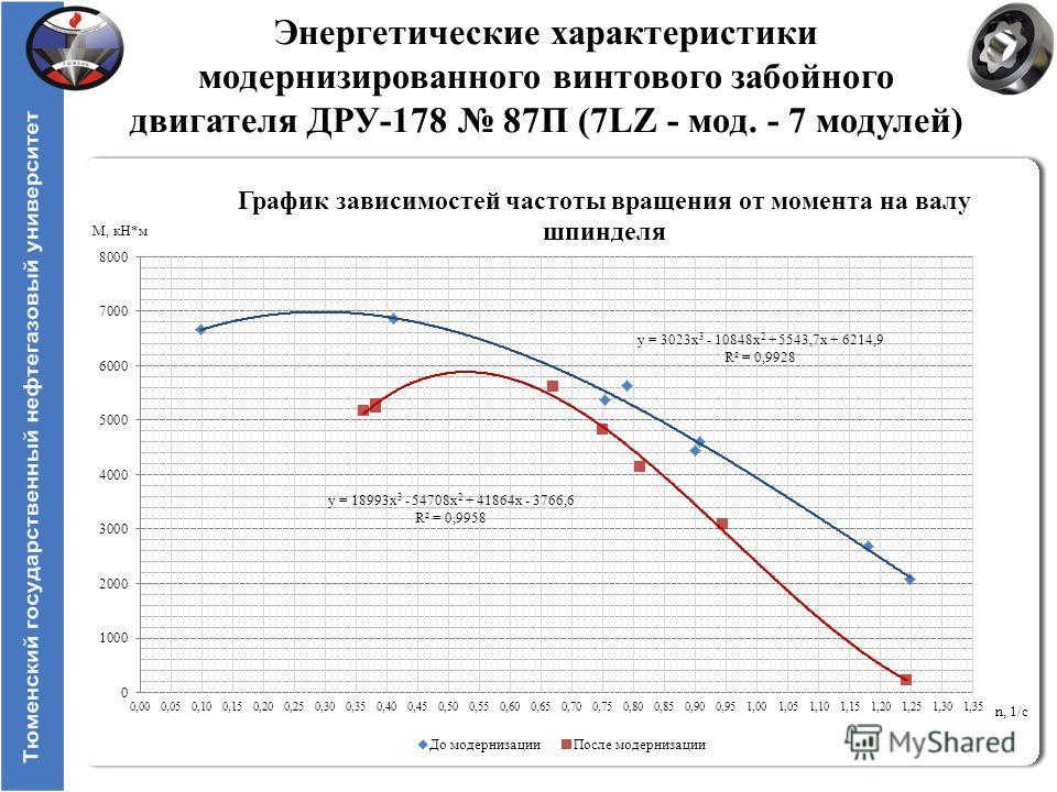 Энергетические характеристики модернизированного винтового забойного двигателя ДРУ-178 87П (7LZ - мод. - 7 модулей)