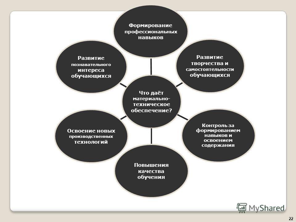 22 Что даёт материально- техническое обеспечение? Формирование профессиональных навыков Развитие творчества и самостоятельности обучающихся Контроль за формированием навыков и освоением содержания Повышения качества обучения Освоение новых производст