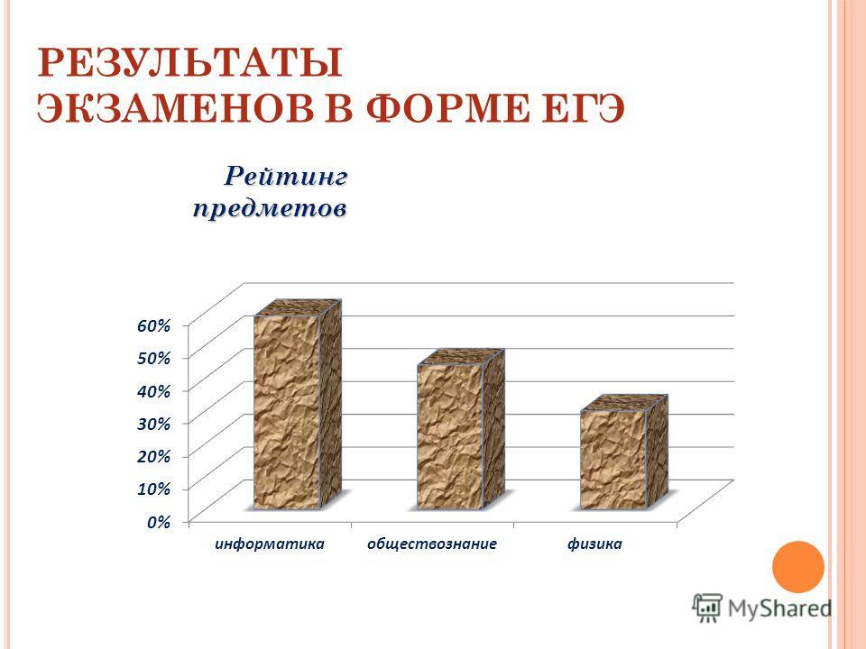 РЕЗУЛЬТАТЫ ЭКЗАМЕНОВ В ФОРМЕ ЕГЭ Рейтингпредметов