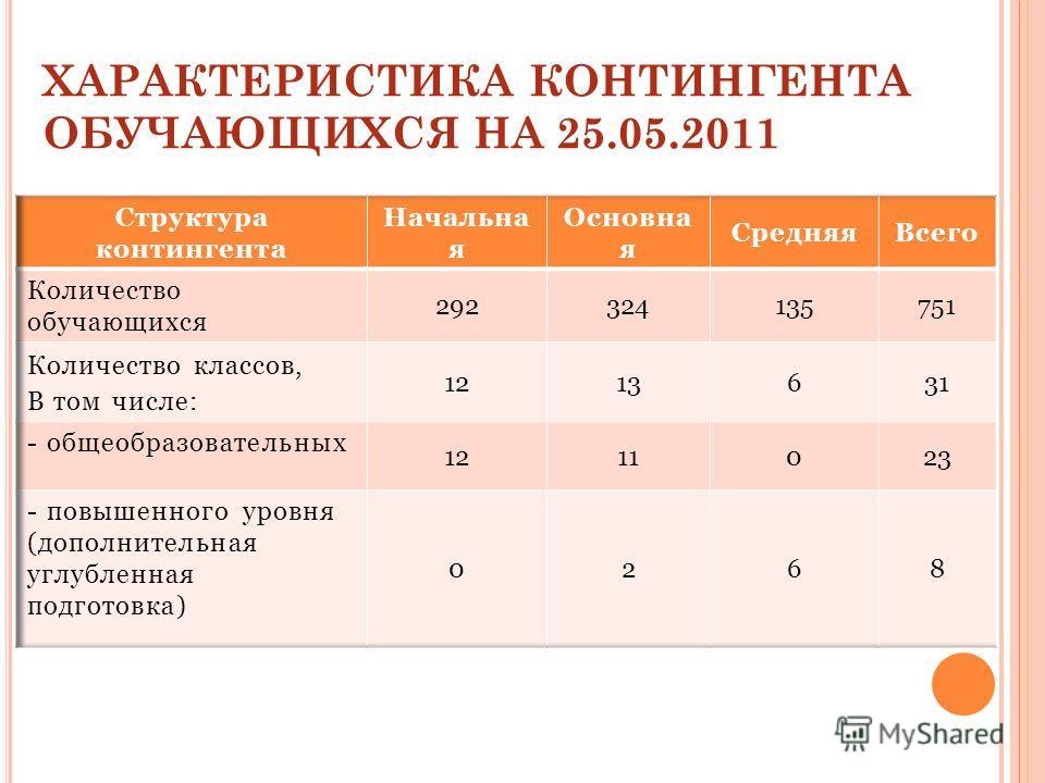 ХАРАКТЕРИСТИКА КОНТИНГЕНТА ОБУЧАЮЩИХСЯ НА 25.05.2011
