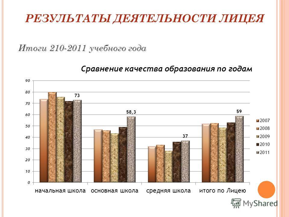 РЕЗУЛЬТАТЫ ДЕЯТЕЛЬНОСТИ ЛИЦЕЯ Итоги 210-2011 учебного года