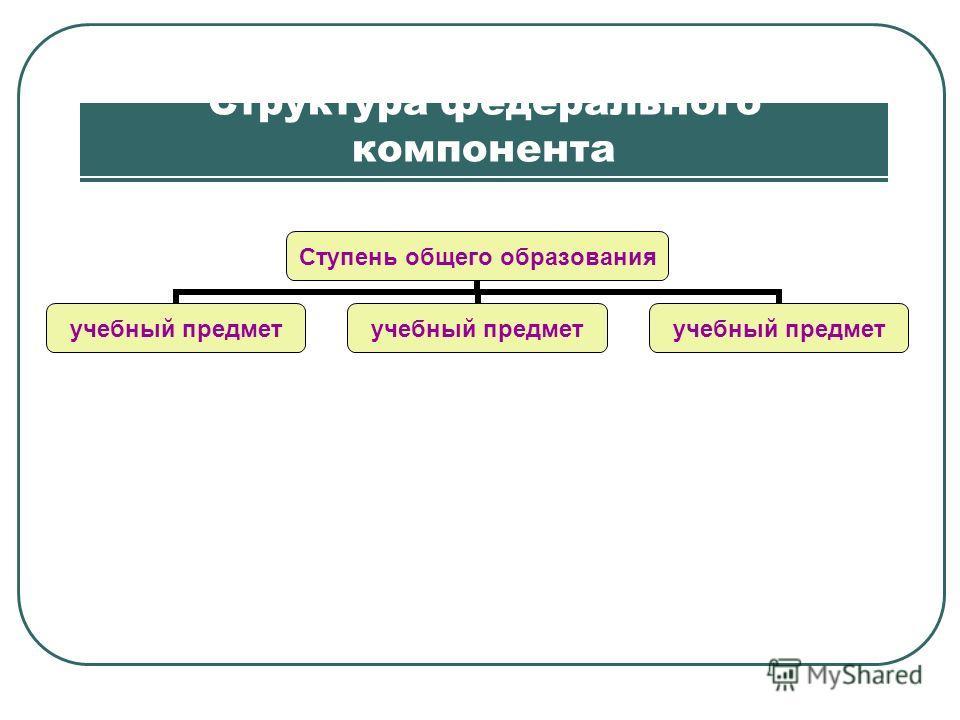 Структура федерального компонента Ступень общего образования учебный предмет