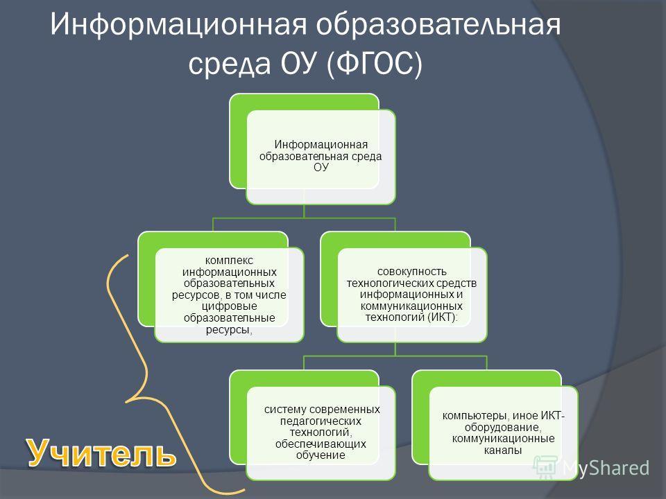 Информационная образовательная среда ОУ (ФГОС) Информационная образовательная среда ОУ комплекс информационных образовательных ресурсов, в том числе цифровые образовательные ресурсы, совокупность технологических средств информационных и коммуникацион