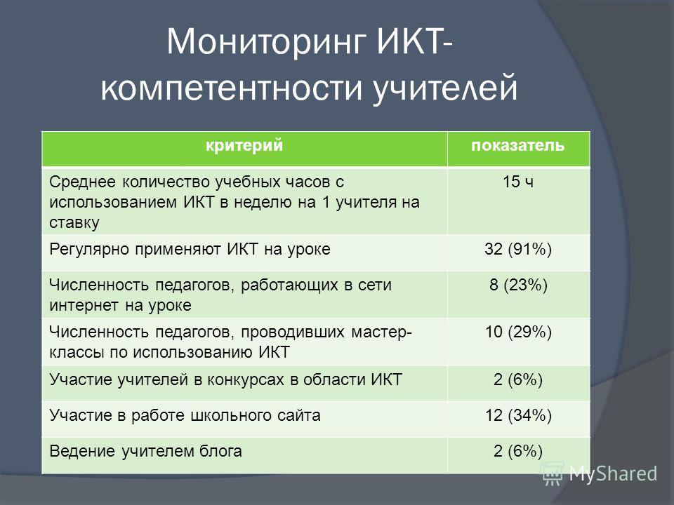 Мониторинг ИКТ- компетентности учителей критерийпоказатель Среднее количество учебных часов с использованием ИКТ в неделю на 1 учителя на ставку 15 ч Регулярно применяют ИКТ на уроке32 (91%) Численность педагогов, работающих в сети интернет на уроке