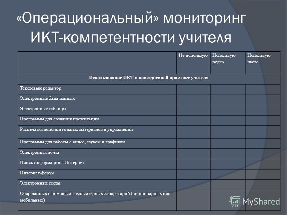 «Операциональный» мониторинг ИКТ-компетентности учителя Не использую Использую редко Использую часто Использование ИКТ в повседневной практике учителя Текстовый редактор. Электронные базы данных Электронные таблицы Программы для создания презентаций