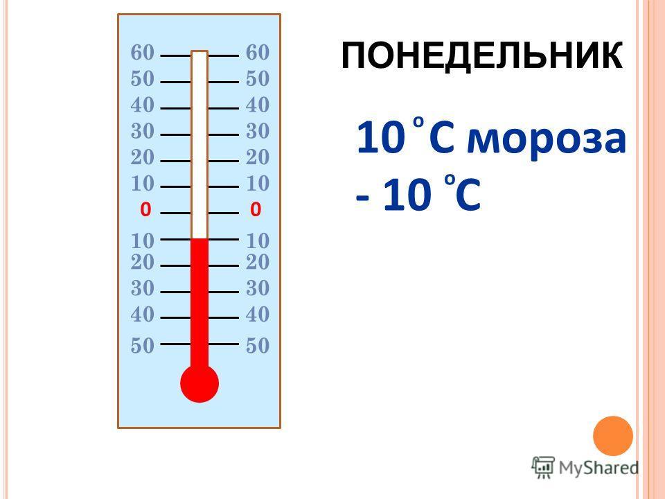 00 20 10 20 30 40 50 10 C мороза - 10 C о о 60606060 50 ПОНЕДЕЛЬНИК