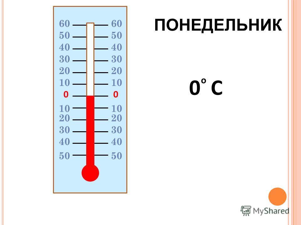 00 20 10 20 30 40 50 0 C о 60606060 50 ПОНЕДЕЛЬНИК
