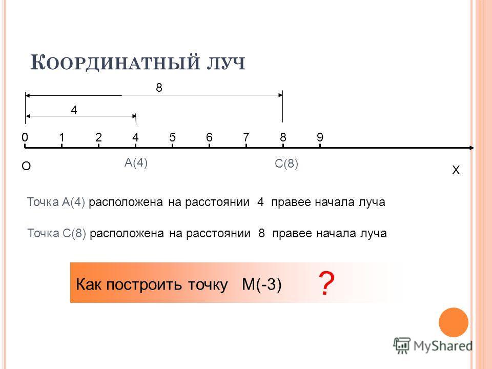 К ООРДИНАТНЫЙ ЛУЧ О Х 012456789 А(4) 4 С(8) О 0 Точка А(4) расположена на расстоянии 4 правее начала луча 8 Точка С(8) расположена на расстоянии 8 правее начала луча Как построить точку М(-3) ?