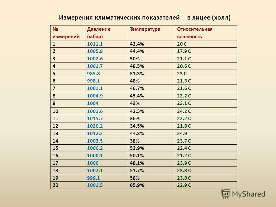 Измерения климатических показателей в лицее (холл) измерений Давление (мбар) Температура Относительная влажность 11011.143.4%20 С 21005.844.4%17.9 С 31002.650%21.1 С 41001.748.5%20.6 С 5985.851.3%23 С 6998.148%21.3 С 71001.146.7%21.6 С 81004.945.4%22