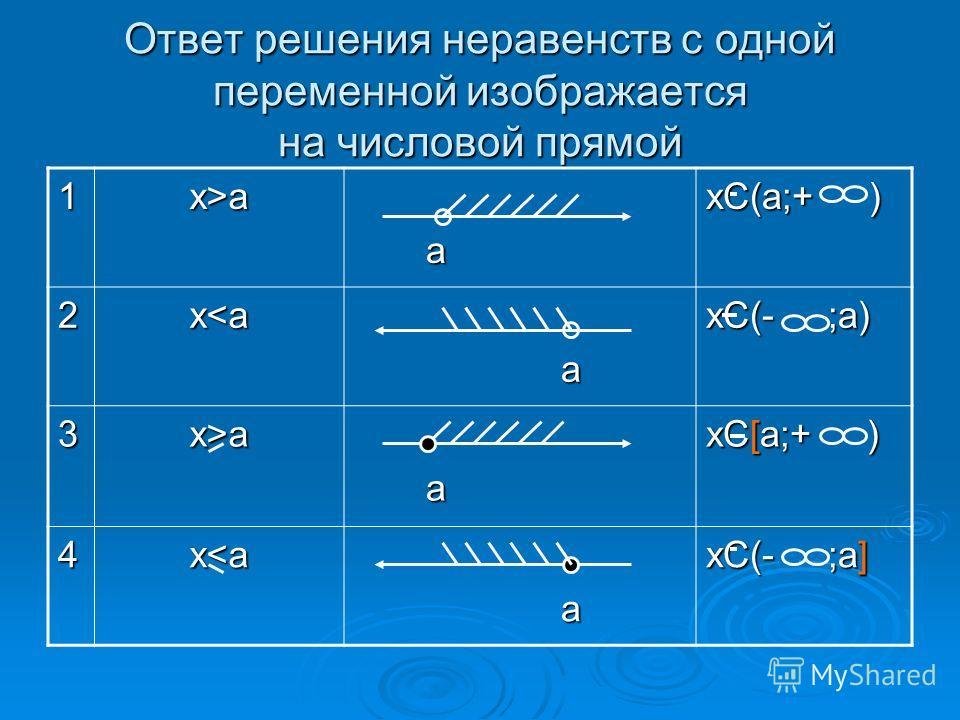 Ответ решения неравенств с одной переменной изображается на числовой прямой 1x>a а xC(а;+ ) 2xa а xC[a;+ ) 4x