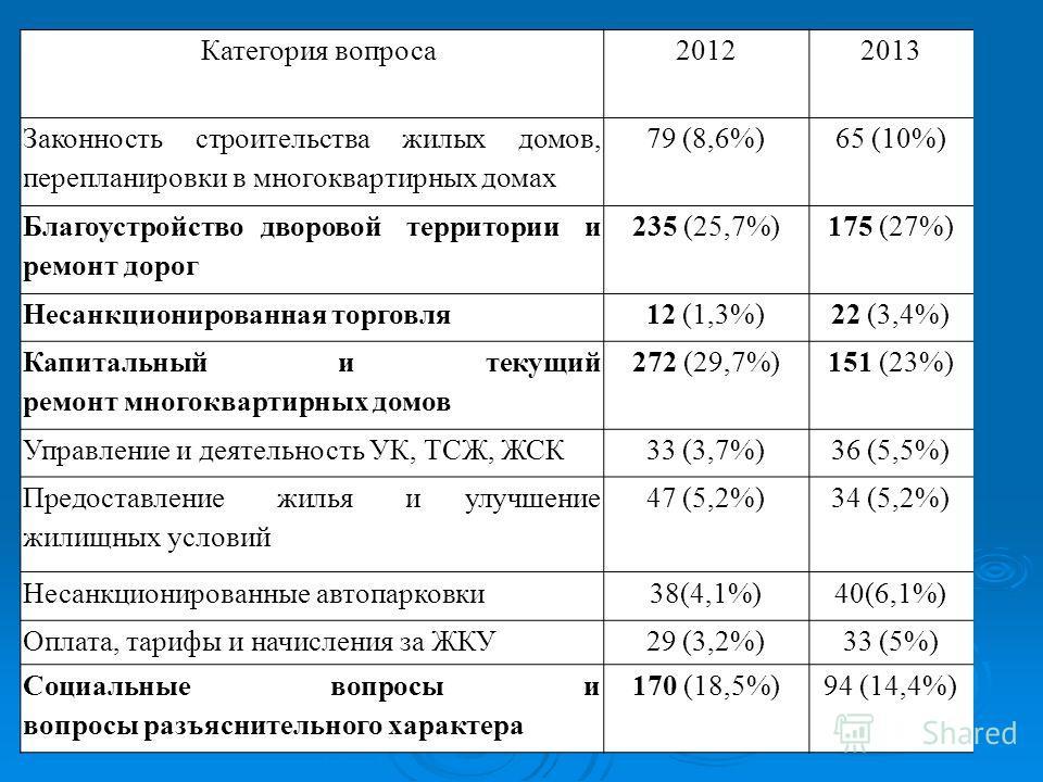 Категория вопроса20122013 Законность строительства жилых домов, перепланировки в многоквартирных домах 79 (8,6%)65 (10%) Благоустройство дворовой территории и ремонт дорог 235 (25,7%)175 (27%) Несанкционированная торговля12 (1,3%)22 (3,4%) Капитальны