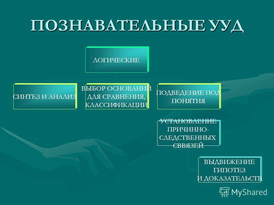 ПОЗНАВАТЕЛЬНЫЕ УУД ЛОГИЧЕСКИЕ СИНТЕЗ И АНАЛИЗ ВЫБОР ОСНОВАНИЙ ДЛЯ СРАВНЕНИЯ, КЛАССИФИКАЦИИ ПОДВЕДЕНИЕ ПОД ПОНЯТИЯ УСТАНОВЛЕНИЕ ПРИЧИННО- СЛЕДСТВЕННЫХ СВВЯЗЕЙ ВЫДВИЖЕНИЕ ГИПОТЕЗ И ДОКАЗАТЕЛЬСТВ