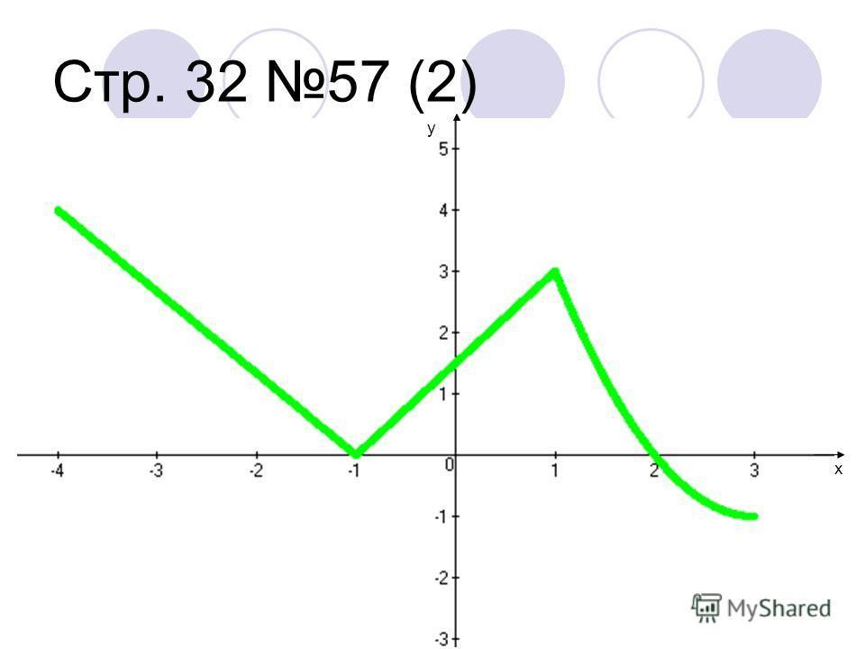 IV Решение задач Стр. 32 57 (2) Стр. 32 Контрольные задания 1, 3
