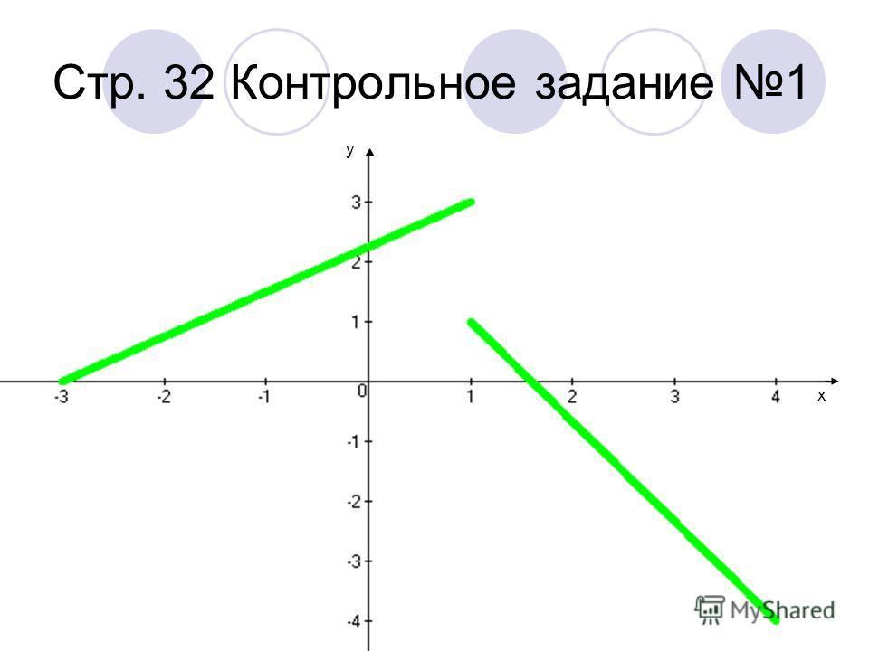 Стр. 32 57 (2) y x