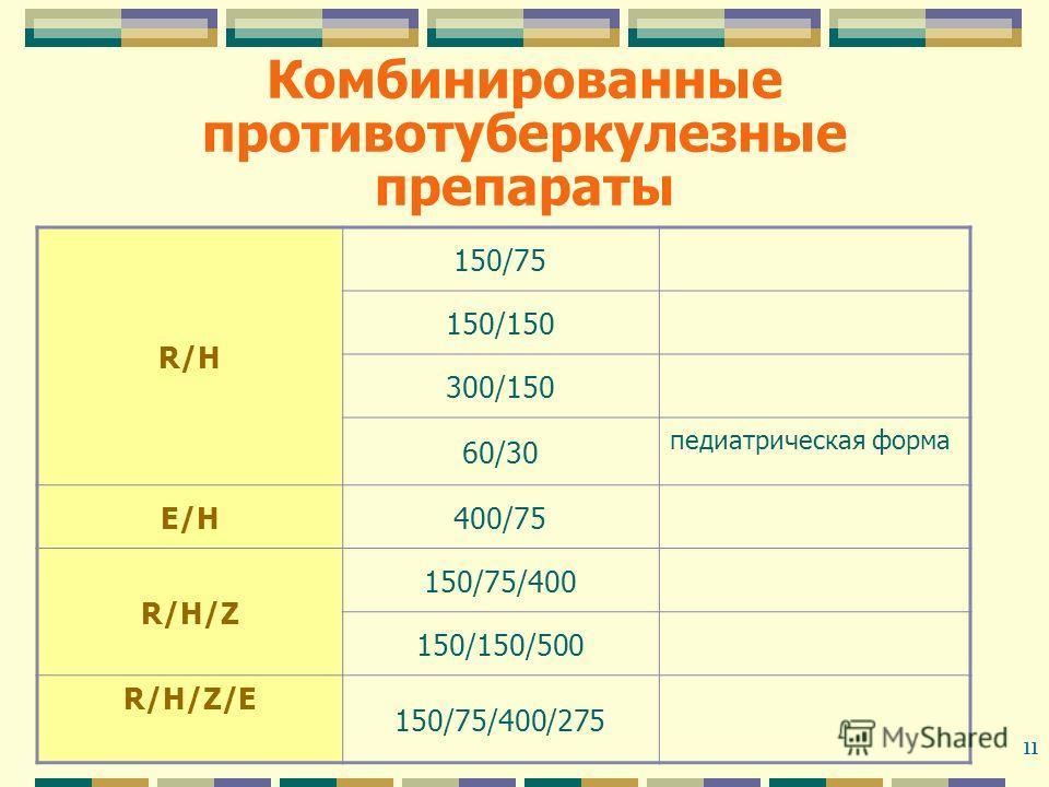 11 Комбинированные противотуберкулезные препараты R/HR/H 150/75 150/150 300/150 60/30 педиатрическая форма E/Н400/75 R/Н/Z 150/75/400 150/150/500 R/Н/Z/Е 150/75/400/275