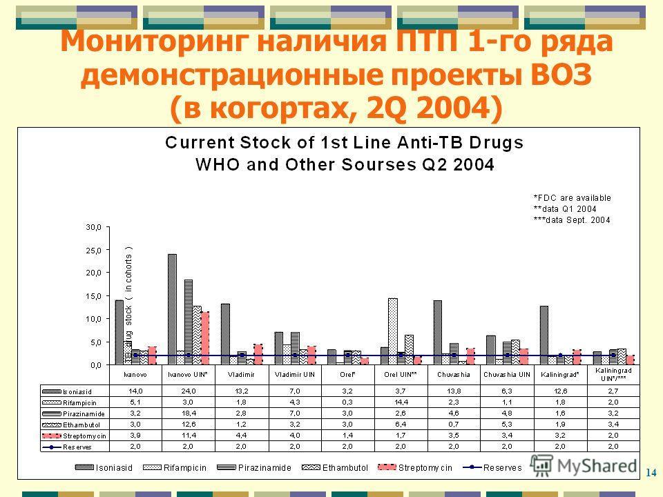 14 Мониторинг наличия ПТП 1-го ряда демонстрационные проекты ВОЗ (в когортах, 2Q 2004)