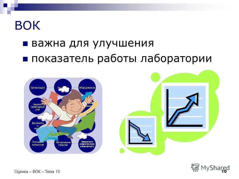 ВОК важна для улучшения показатель работы лаборатории 10 Оценка – ВОК – Тема 10