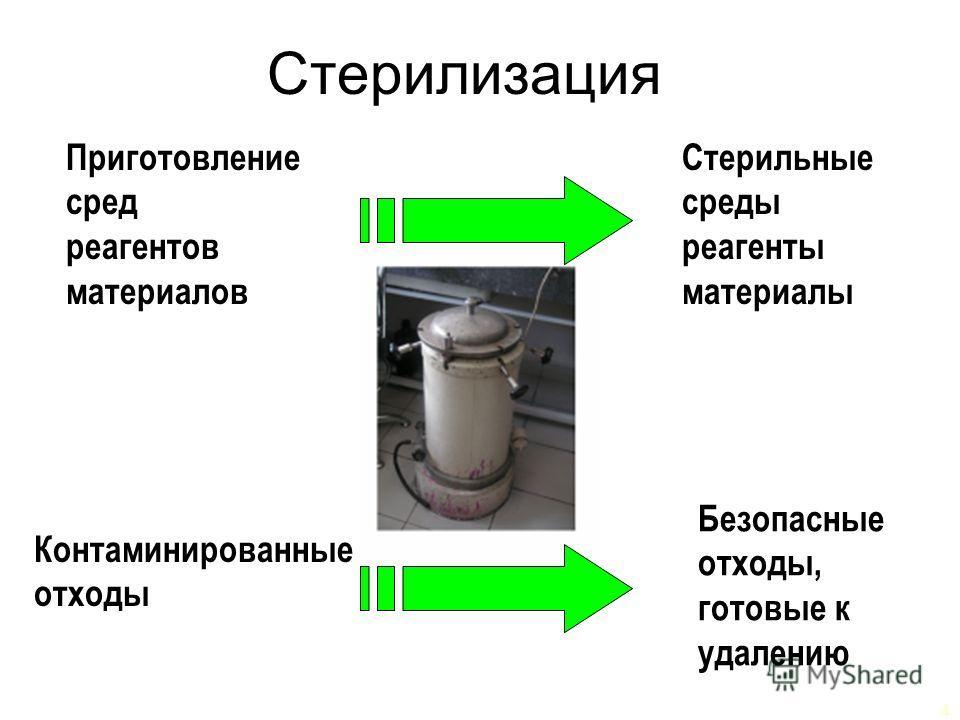 4 Стерилизация Стерильные среды реагенты материалы Безопасные отходы, готовые к удалению Приготовление сред реагентов материалов Контаминированные отходы