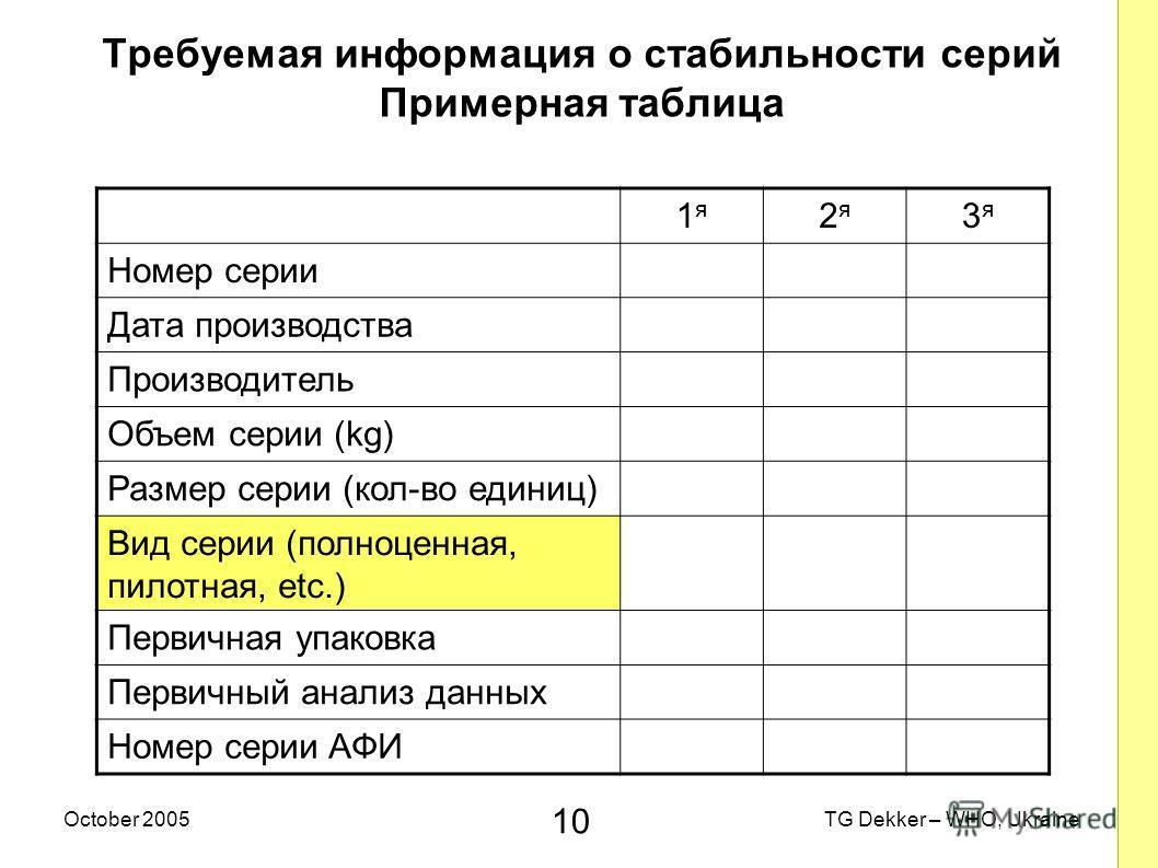 10 TG Dekker – WHO, UkraineOctober 2005 Требуемая информация о стабильности серий Примерная таблица 1я1я 2я2я 3я3я Номер серии Дата производства Производитель Объем серии (kg) Размер серии (кол-во единиц) Вид серии (полноценная, пилотная, etc.) Перви