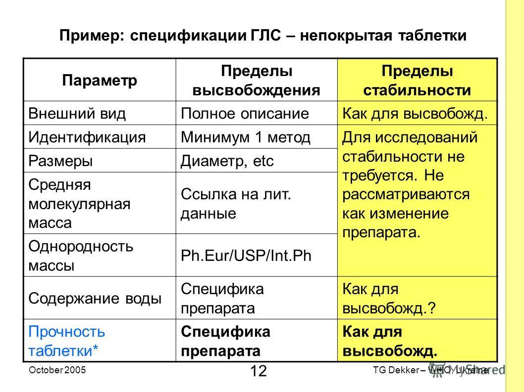 12 TG Dekker – WHO, UkraineOctober 2005 Пример: спецификации ГЛС – непокрытая таблетки Параметр Пределы высвобождения Пределы стабильности Внешний видПолное описаниеКак для высвобожд. ИдентификацияМинимум 1 метод Для исследований стабильности не треб