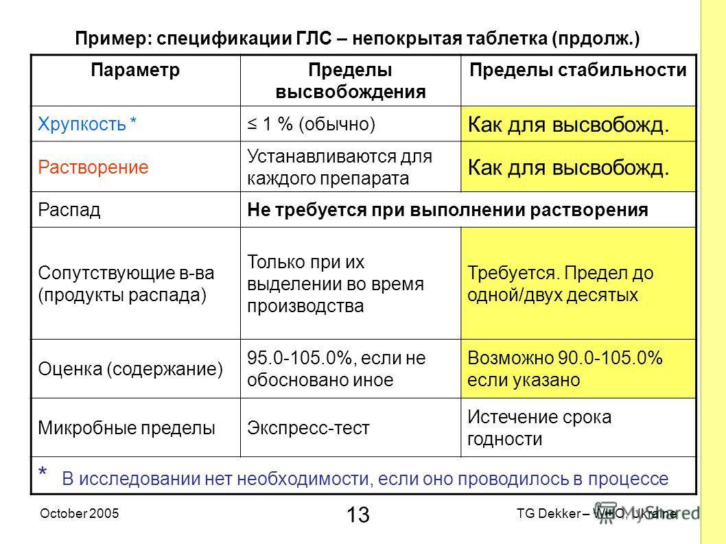 13 TG Dekker – WHO, UkraineOctober 2005 Пример: спецификации ГЛС – непокрытая таблетка (прдолж.) ПараметрПределы высвобождения Пределы стабильности Хрупкость * 1 % (обычно) Как для высвобожд. Растворение Устанавливаются для каждого препарата Как для