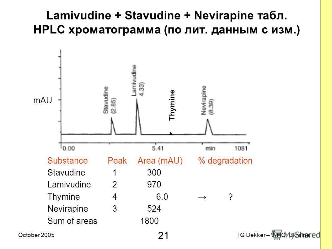 21 TG Dekker – WHO, UkraineOctober 2005 Lamivudine + Stavudine + Nevirapine табл. HPLC хроматограмма (по лит. данным с изм.) mAU SubstancePeakArea (mAU)% degradation Stavudine 1 300 Lamivudine 2 970 Thymine 4 6.0 ? Nevirapine 3 524 Sum of areas 1800
