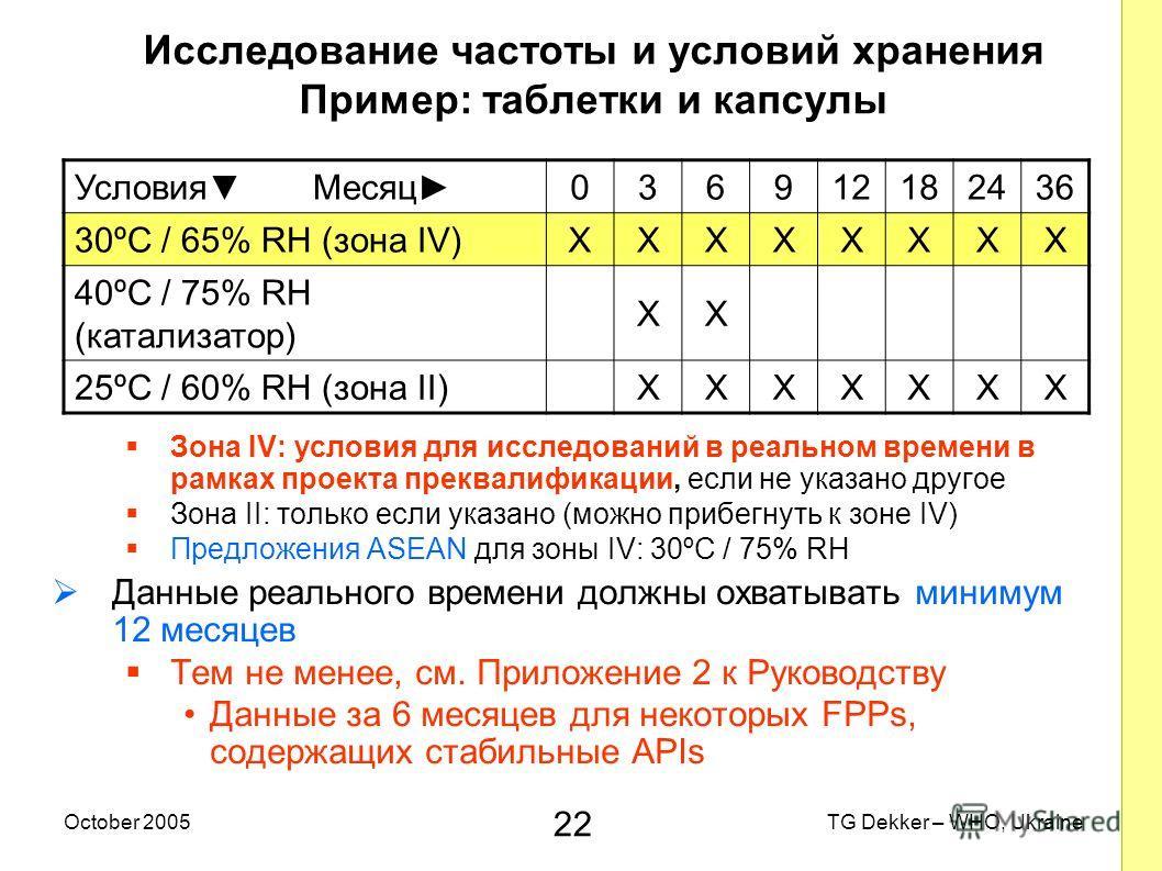 22 TG Dekker – WHO, UkraineOctober 2005 Исследование частоты и условий хранения Пример: таблетки и капсулы Зона IV: условия для исследований в реальном времени в рамках проекта преквалификации, если не указано другое Зона II: только если указано (мож