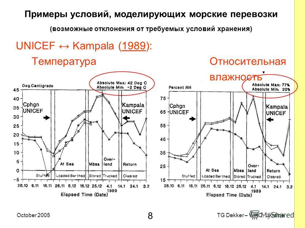 8 TG Dekker – WHO, UkraineOctober 2005 Примеры условий, моделирующих морские перевозки (возможные отклонения от требуемых условий хранения) UNICEF Kampala (1989): Температура Относительная влажность