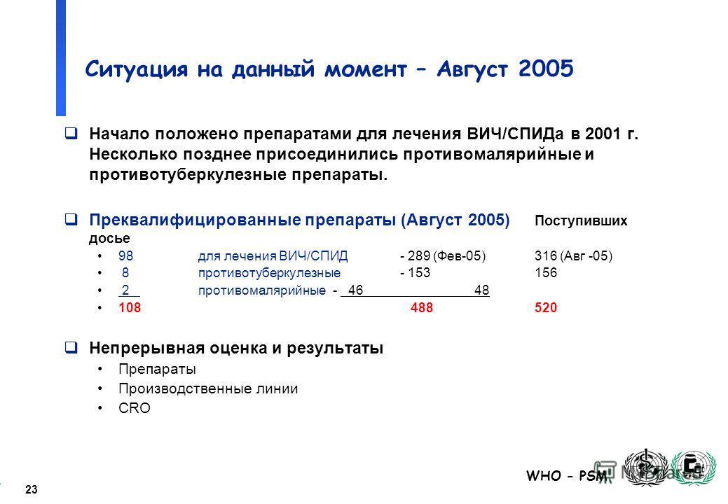 23 WHO - PSM Ситуация на данный момент – Август 2005 Начало положено препаратами для лечения ВИЧ/СПИДа в 2001 г. Несколько позднее присоединились противомалярийные и противотуберкулезные препараты. Преквалифицированные препараты (Август 2005) Поступи