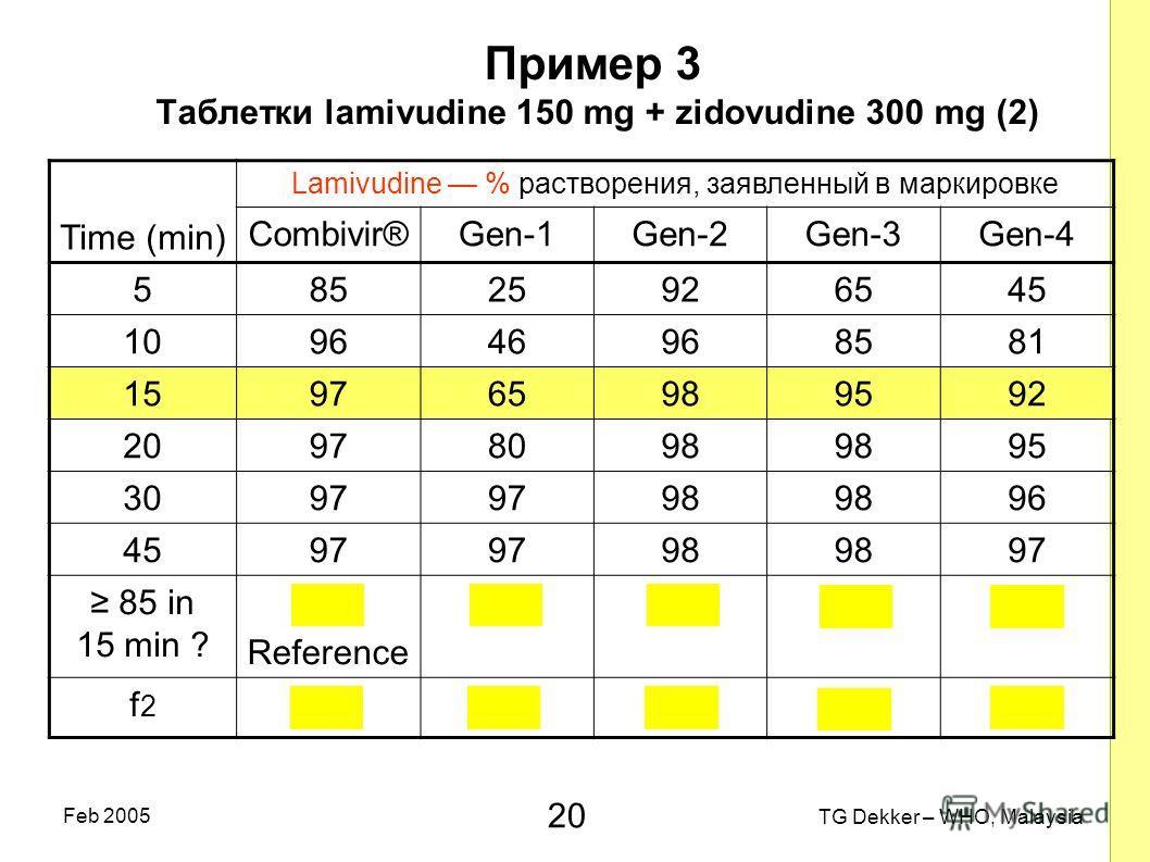20 TG Dekker – WHO, Malaysia Feb 2005 Пример 3 Таблетки lamivudine 150 mg + zidovudine 300 mg (2) Time (min) Lamivudine % растворения, заявленный в маркировке Combivir®Gen-1Gen-2Gen-3Gen-4 58525926545 109646968581 159765989592 20978098 95 3097 98 96