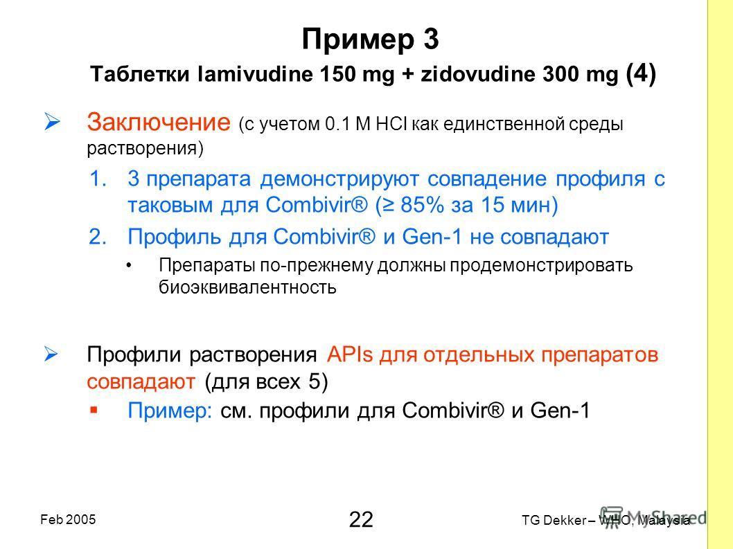22 TG Dekker – WHO, Malaysia Feb 2005 Пример 3 Таблетки lamivudine 150 mg + zidovudine 300 mg (4) Заключение (с учетом 0.1 M HCl как единственной среды растворения) 1.3 препарата демонстрируют совпадение профиля с таковым для Combivir® ( 85% за 15 ми