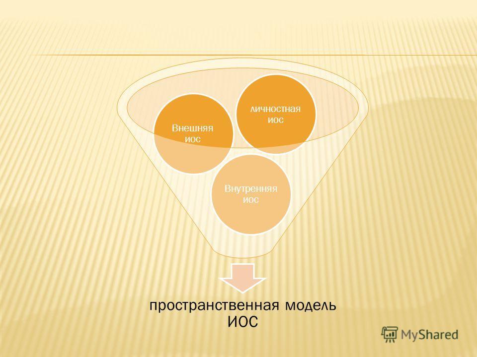 пространственная модель ИОС Внутренняя иос Внешняя иос личностная иос