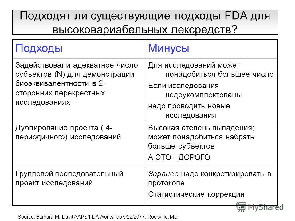 Подходят ли существующие подходы FDA для высоковариабельных лексредств? ПодходыМинусы Задействовали адекватное число субъектов (N) для демонстрации биоэквивалентности в 2- сторонних перекрестных исследованиях Для исследований может понадобиться больш