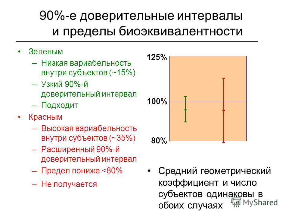 90%-е доверительные интервалы и пределы биоэквивалентности Зеленым –Низкая вариабельность внутри субъектов (~15%) –Узкий 90%-й доверительный интервал –Подходит Красным –Высокая вариабельность внутри субъектов (~35%) –Расширенный 90%-й доверительный и