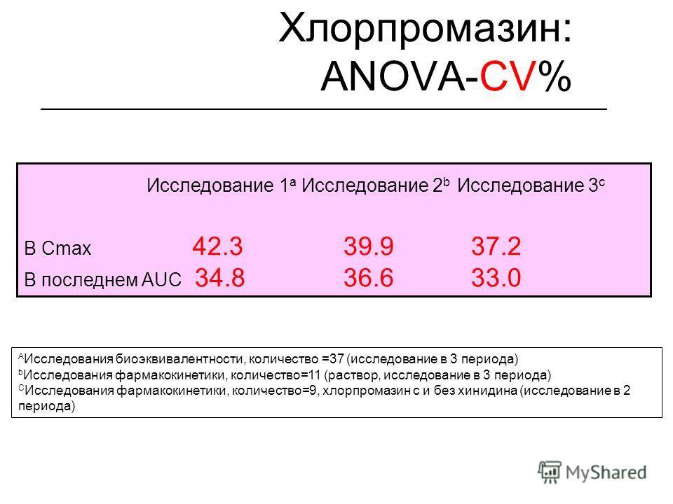 Хлорпромазин: ANOVA-CV% Исследование 1 a Исследование 2 b Исследование 3 c В Cmax 42.3 39.9 37.2 В последнем AUC 34.8 36.6 33.0 A Исследования биоэквивалентности, количество =37 (исследование в 3 периода) b Исследования фармакокинетики, количество=11