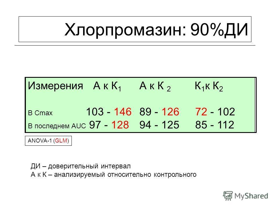 ANOVA-1 (GLM) Измерения А к К 1 А к К 2 К 1 к К 2 В Cmax 103 - 14689 - 12672 - 102 В последнем AUC 97 - 12894 - 12585 - 112 Хлорпромазин: 90%ДИ ДИ – доверительный интервал А к К – анализируемый относительно контрольного