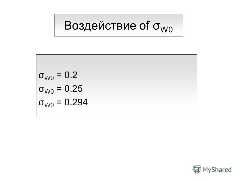 Воздействие of σ W0 σ W0 = 0.2 σ W0 = 0.25 σ W0 = 0.294