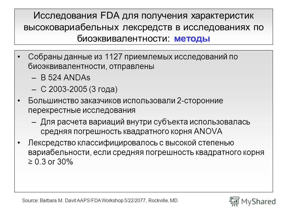 Исследования FDA для получения характеристик высоковариабельных лексредств в исследованиях по биоэквивалентности: методы Собраны данные из 1127 приемлемых исследований по биоэквивалентности, отправлены –В 524 ANDAs –С 2003-2005 (3 года) Большинство з