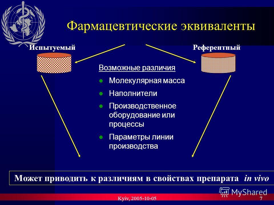 Kyiv, 2005-10-057 Фармацевтические эквиваленты Возможные различия Молекулярная масса Наполнители Производственное оборудование или процессы Параметры линии производства ИспытуемыйРеферентный Может приводить к различиям в свойствах препарата in vivo
