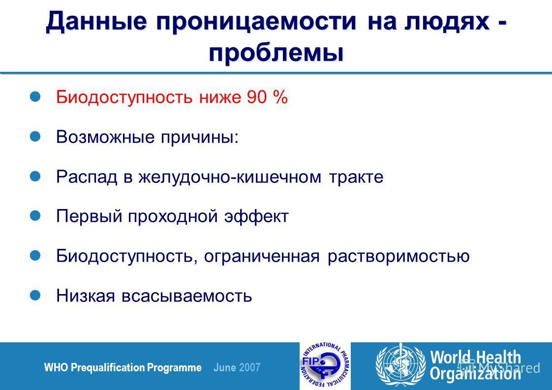 WHO Prequalification Programme June 2007 Данные проницаемости на людях - проблемы Биодоступность ниже 90 % Возможные причины: Распад в желудочно-кишечном тракте Первый проходной эффект Биодоступность, ограниченная растворимостью Низкая всасываемость