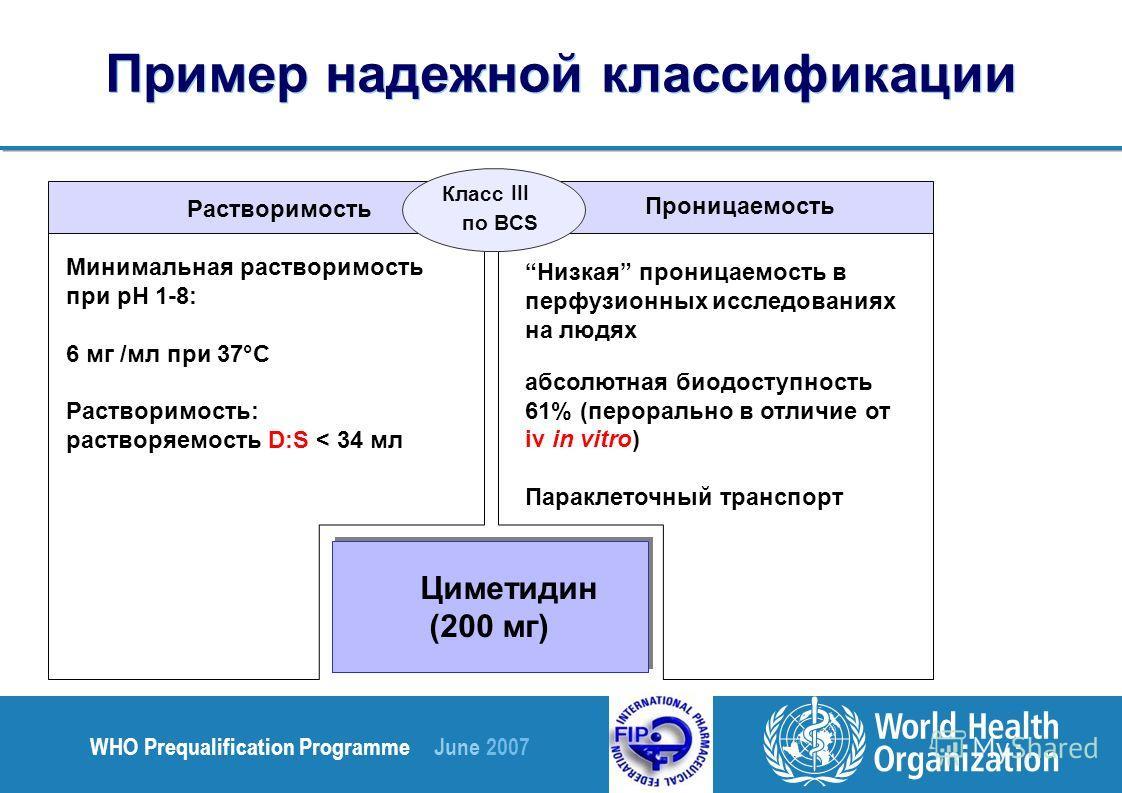 WHO Prequalification Programme June 2007 Пример надежной классификации Циметидин (200 мг) Растворимость Проницаемость по BCS Класс III Низкая проницаемость в перфузионных исследованиях на людях абсолютная биодоступность 61% (перорально в отличие от i