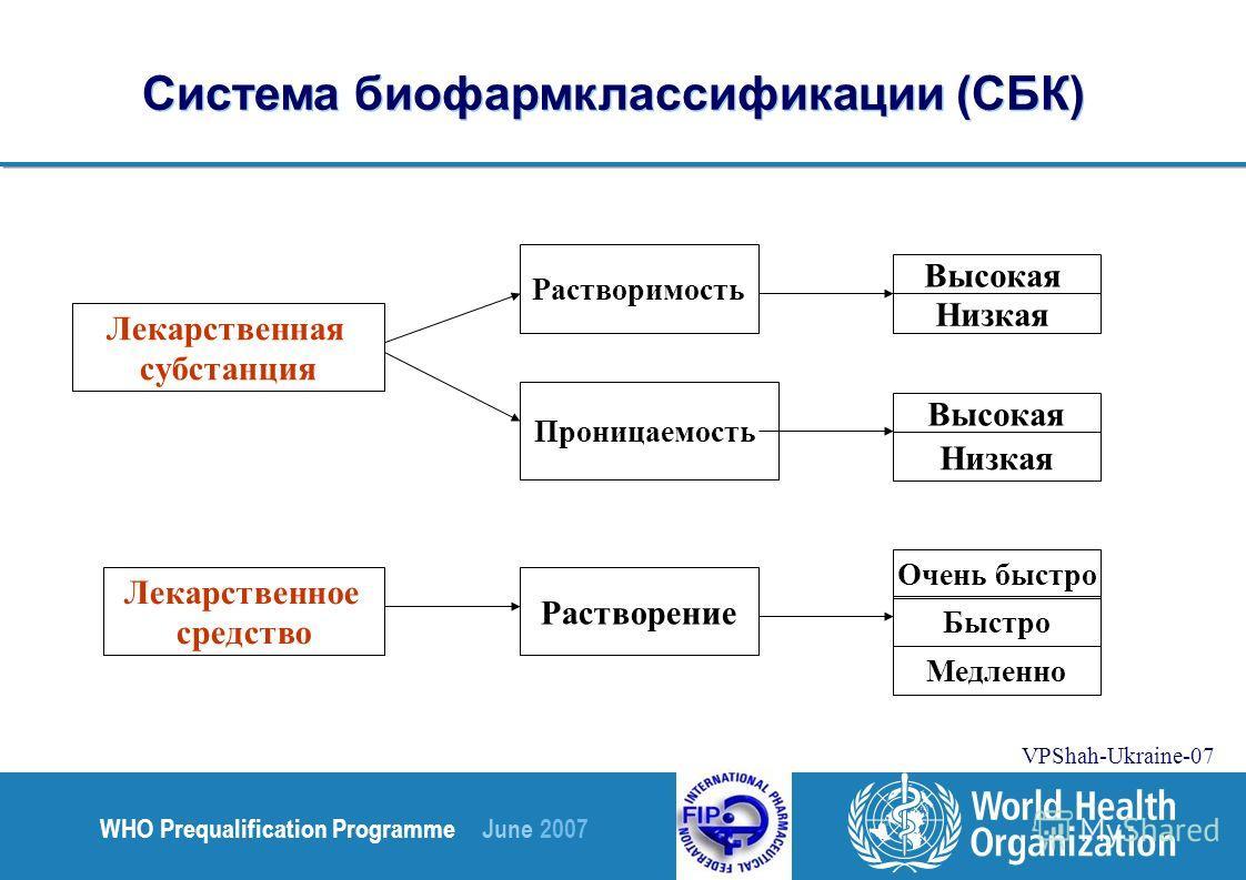 WHO Prequalification Programme June 2007 VPShah-Ukraine-07 Лекарственная субстанция Растворимость Проницаемость Высокая Лекарственное средство Растворение Очень быстро Низкая Быстро Медленно Система биофармклассификации (СБК)