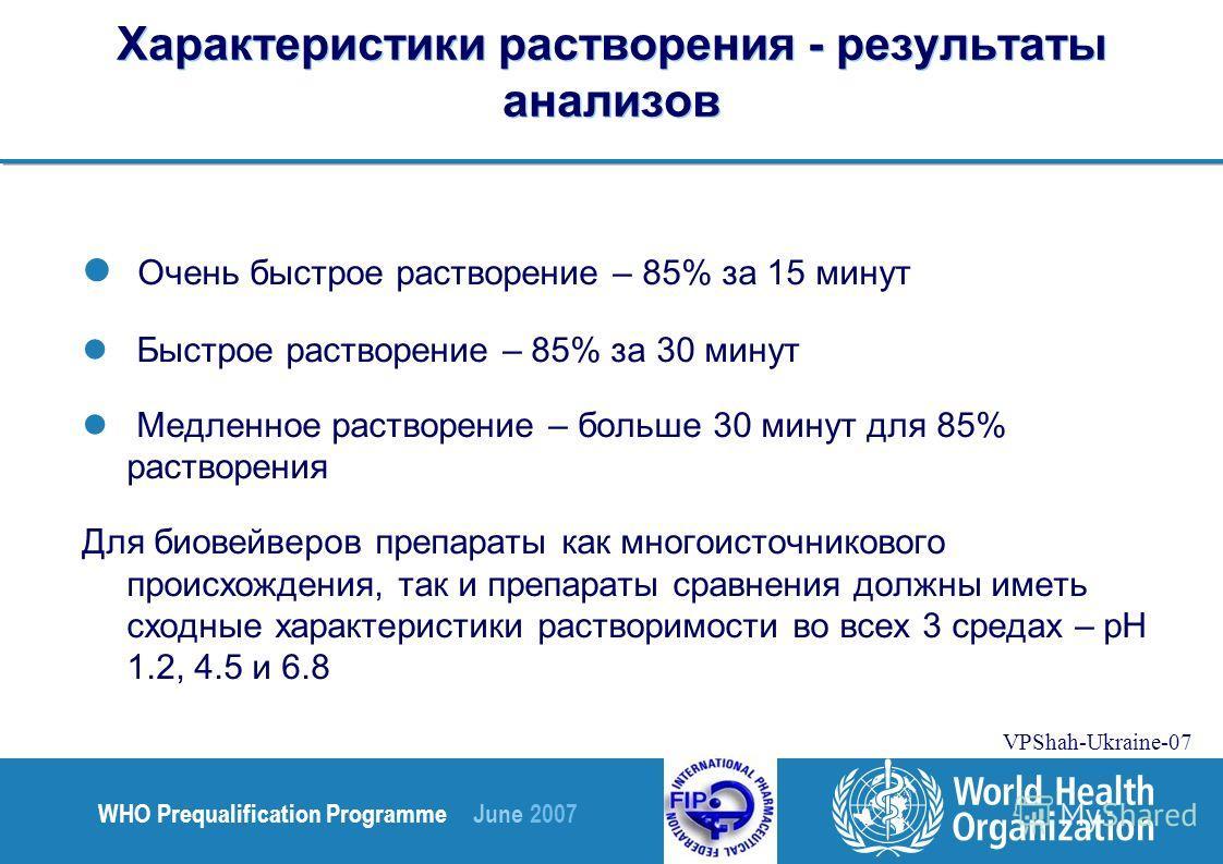 WHO Prequalification Programme June 2007 VPShah-Ukraine-07 Характеристики растворения - результаты анализов Очень быстрое растворение – 85% за 15 минут Быстрое растворение – 85% за 30 минут Медленное растворение – больше 30 минут для 85% растворения