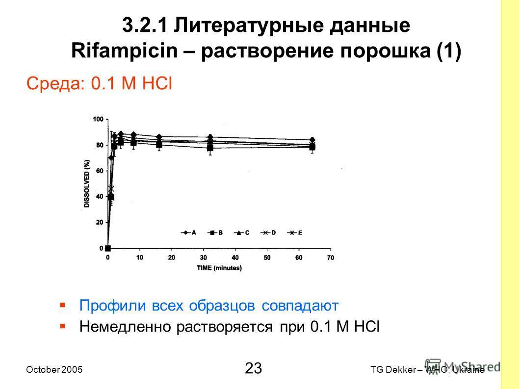 23 TG Dekker – WHO, UkraineOctober 2005 3.2.1 Литературные данные Rifampicin – растворение порошка (1) Среда: 0.1 M HCl Профили всех образцов совпадают Немедленно растворяется при 0.1 M HCl