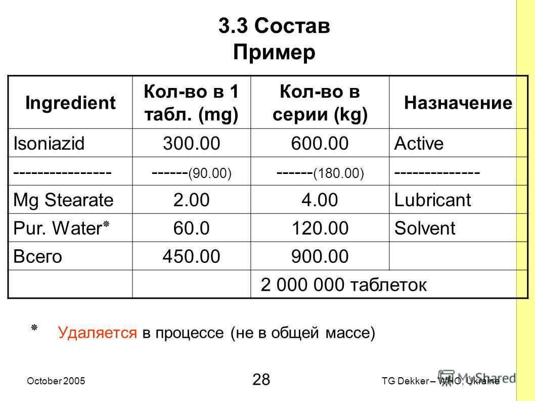28 TG Dekker – WHO, UkraineOctober 2005 3.3 Состав Пример ٭ Удаляется в процессе (не в общей массе) Ingredient Кол-во в 1 табл. (mg) Кол-во в серии (kg) Назначение Isoniazid300.00600.00Active ---------------------- (90.00) ------ (180.00) -----------